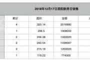 2018-12-17泗阳县商品房共计备案15套