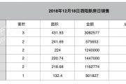 2018-12-18泗阳县商品房共计备案24套