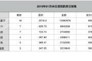 2019-01-09泗阳县商品房共计备案63套