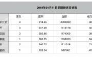 2019-01-11泗阳县商品房共计备案15套