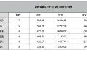 2019-02-11泗阳县商品房共计备案33套