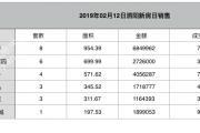2019-02-12泗阳县商品房共计备案28套
