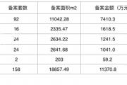 泗阳楼市数据周报(1月28日至2月3日)