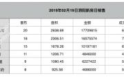2019-02-19泗阳县商品房共计备案112套