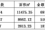 泗阳楼市数据周报(4月29日至5月5日)