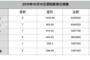 2019-05-16泗阳县商品房共计备案41套