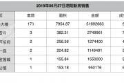 2019-06-27泗阳县商品房共计备案188套