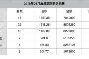 2019-06-28泗阳县商品房共计备案80套