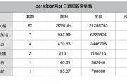 2019-07-01泗阳县商品房共计备案102套