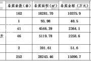 泗阳楼市数据周报(2019年6月3日至2019年6月9日)