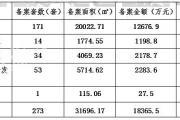 泗阳楼市数据周报(2019年6月10日至6月16日)