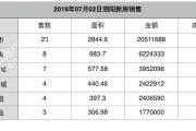2019-07-02泗阳县商品房共计备案63套